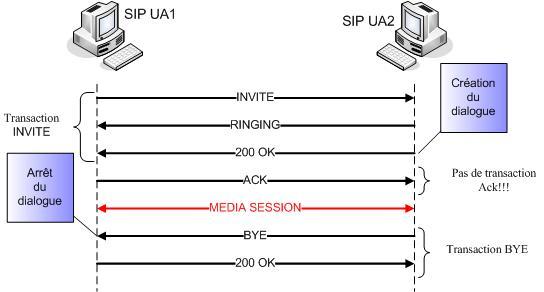 Le protocole SIP PLAMEDYSOFT